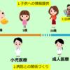 小児医療から成人医療への移行ガイド(アメリカ Got Transition)