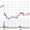 月曜日にダウ一時900ドルマイナスも、火曜日祝日で日本市場は暴落回避。そして持ち株はYHありがとう。