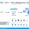 eセールスマネージャーからBigQueryへノーコードで行うデータ連携