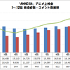 「AMNESIA」アニメ上映会 1〜12話 来場者数・コメント数推移グラフ