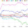 【株 FX】ドル円、ダウは横ばい推移