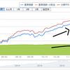 ひふみプラスのリターンが回復してきているが、純資産額が流出中。