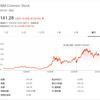 【IBM】アイ・ビー・エムは高配当利回りで自社株買いに積極的な元バフェット銘柄です|ミタゾノ