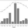 ggplot2 で 二軸グラフ