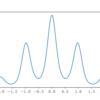 Gpy vs scikit-learn: pythonでガウス過程回帰