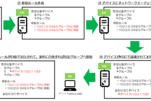 Kaspersky製品ナレッジ 第49回 ~Kaspersky保護製品導入後に自動でグループ分けする方法 ①移動ルールを使う場合~