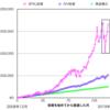 S&P500指数投資にレバレッジをかけられるETF。SPXLの株価チャートや積立シミュレーションをまとめます。