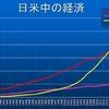 株乱高下−中国経済、アメリカ抜いた…