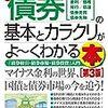 日本銀行の国債「償却負担」1兆円台という表現について。