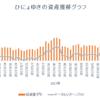 週間成績2018【第4週】年初来比+13.71%(前週比+14.55%)