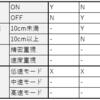 設計向けとテスト設計向けの適切な仕様表現の差異(デシジョンテーブルを例として)