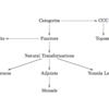 圏論(Category Theory)についての覚書: 圏論の基礎を整理する(2): 圏論の基礎概念をおおざっぱにまとめる
