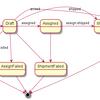 イベントベースで考える在庫管理モデル