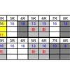 6月6日のレースをコンピ指数で予想!