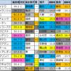 【明日のメインレース偏差値予想(中山・阪神)】2020/12/6(日)