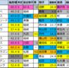 【明日のメイン予想(UHB杯・函館)】2021/7/25(日)