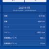 年始7日間連続ラン&松阪オンラインマラソン 走行距離達成