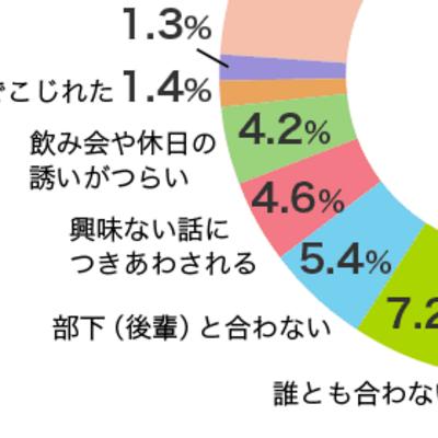 【となりのシバ男とシバ子】会社の人間関係、どんな悩みが多い?