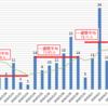 数値としては危機的な「東京アラート」だが、実は感染者数増加の内容は決して悪くない