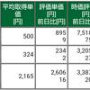 保有株式と資産状況☆2021/7/11(日)