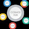 Cosmosとは何か?