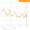 糖質制限ダイエット 60.0kg 前日比▲0.6kg 正月比▲2.1kg