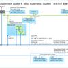 vSphere 7.0 U1 での with Tanzu ラボ環境構築。Part-01 事前準備編