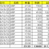 仮想通貨リップル(XRP)の保有状況(2020年6月21日)