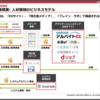 安定的に収益を伸ばし続けるメディア運営会社「じげん(3679)」