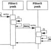 【アーキテクチャパターン】POSA Vol.1のPipes and Filters(パイプ&フィルタ)