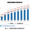 中国インターネットの統計情報2016年最新版(出典元データPDF資料付)