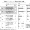 「副首都推進会議」ウォッチ続き。3機関の統合は、大阪市解体の「都構想」そのもの。