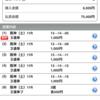 函館SSとユニコーンSの予想は明日公開!