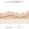 週間成績【第32週目】年初来比+108.06%(先週比-3.87%)