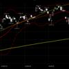 【今日の相場】#3月9日 PBRで測る暴落の底値はどれくらいか?今週末のメジャーSQに注意 #株式投資 #日経平均