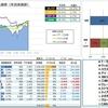 【運用成績】 17.42week (17/10/27) 年初来 +20.9%