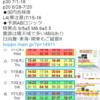 【地震予知】磁気嵐ロジックでは国内危険度は7月15~16日がL4(要注意)!特に日向灘・東海・関東!2020年巨大地震発生説のある『首都直下地震』・『南海トラフ地震』にも要警戒!