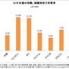 ひとり親家庭率、フィリピン、タイルーツの子は日本人の2倍に。