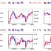 相場の転換期を見据えて 為替 景気後退 いったん市場を離れること (´・ω・`)    その5  あの強気派が(-。-)y-゜゜゜