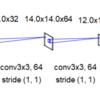 TensorFlow+Kerasに入門(7. Keras2cppをimage_data_formatに対応させる)