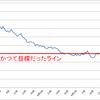 糖質制限を始めて126日が経ちました