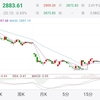 中国株で損失。貿易戦争で先の読めないギャンブル相場へ