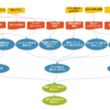 QAがテスト設計プロセスの見える化に取り組んだ話
