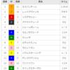 【重賞回顧】2018/4/7-11R-阪神-阪神牝馬S回顧(ソウルスターリングは終わった。。。)