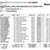 ★MotoGP2016マレーシアGP FP3結果