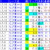 七夕賞 馬券的中へ向けてのデータ分析 穴馬の条件とは?