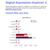 SRAのRNA seqデータを素早く比較・分析する Digital expression explorer 2(手持ちのデータにも対応)