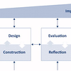 医学教育で教育デザイン研究を実施するための12のヒント