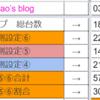 【テンガイ与次郎店】2021年03月23日 ※真白桃乃 来店※ 設定推測、台データ