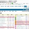 5/12(土)京王杯スプリングカップ(G2)の予想。1、4、7枠で!!